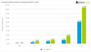 Funding in Berlin 2014 vs 2015