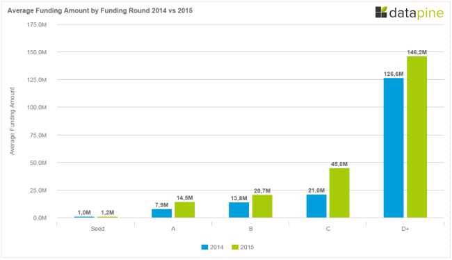 Berlin Startup Average Funding Amount