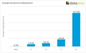 Berlin Startup Funding Average Amount By Round