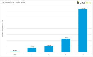 Average Funding By Round Berlin Q1 2015