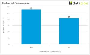 Berlin Startup 2015 Funding Disclosure