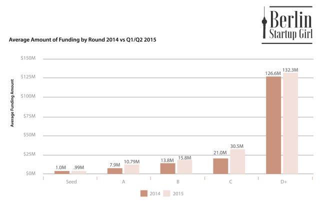 Average Funding Round Berlin Startup