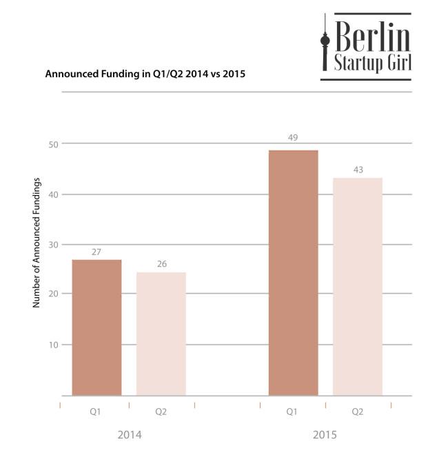 Berlin Startup Funding 2014 vs 2015
