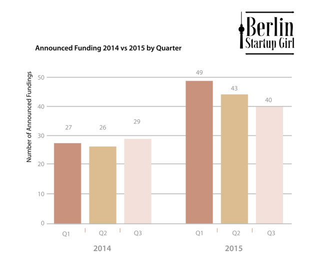 2016 Q1 Berlin Start Up Announced Funding Chart
