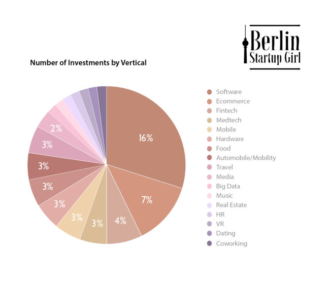 2016 Berlin Startups By Vertical