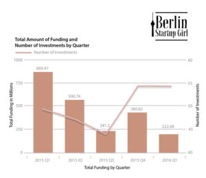 Berlin Startups Q1 2016 Total Amount of Funding and Number of Investments By Quarter