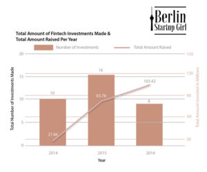 Total Amount of Berlin Fintech Investments